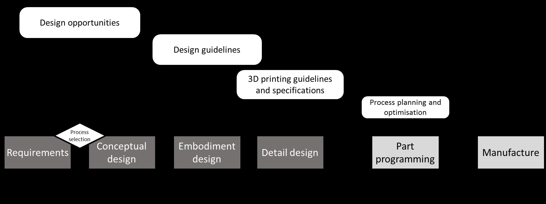 DfAM Simplified Framework